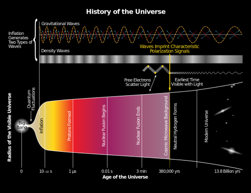 ahistory_of_the_universe-svg-2